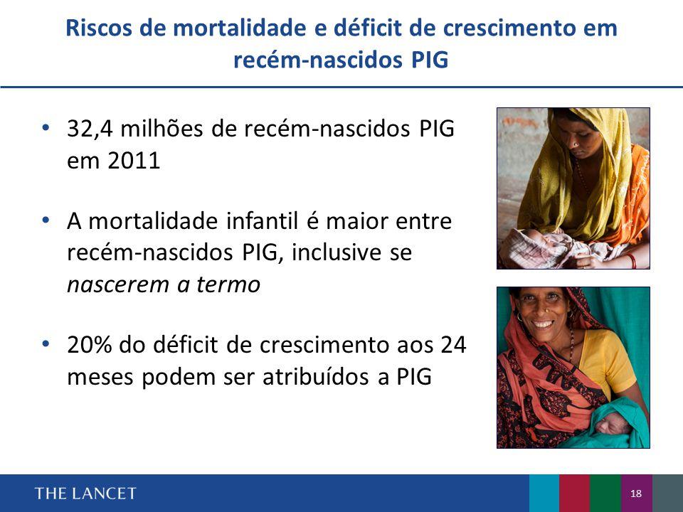 Riscos de mortalidade e déficit de crescimento em recém-nascidos PIG