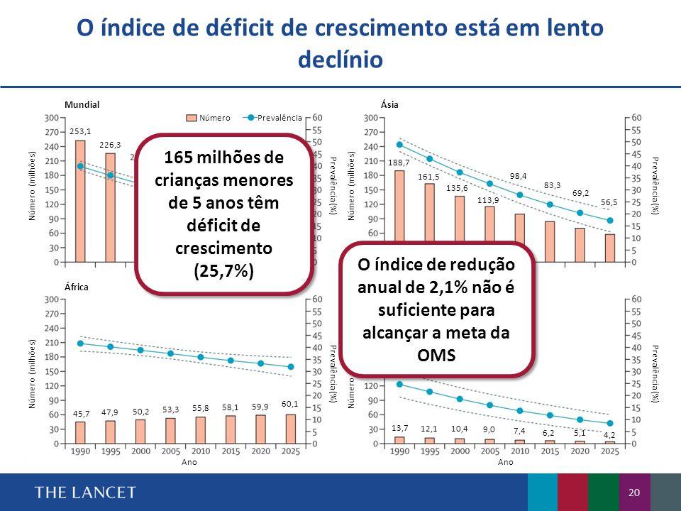 O índice de déficit de crescimento está em lento declínio