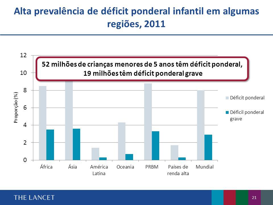 Alta prevalência de déficit ponderal infantil em algumas regiões, 2011
