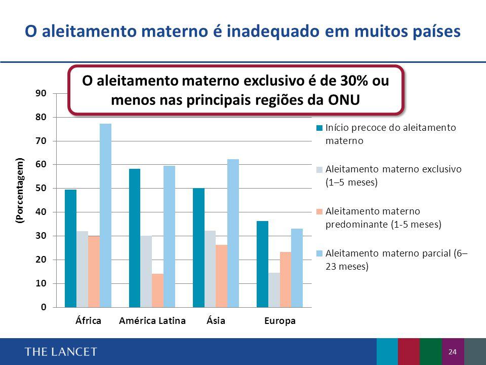O aleitamento materno é inadequado em muitos países