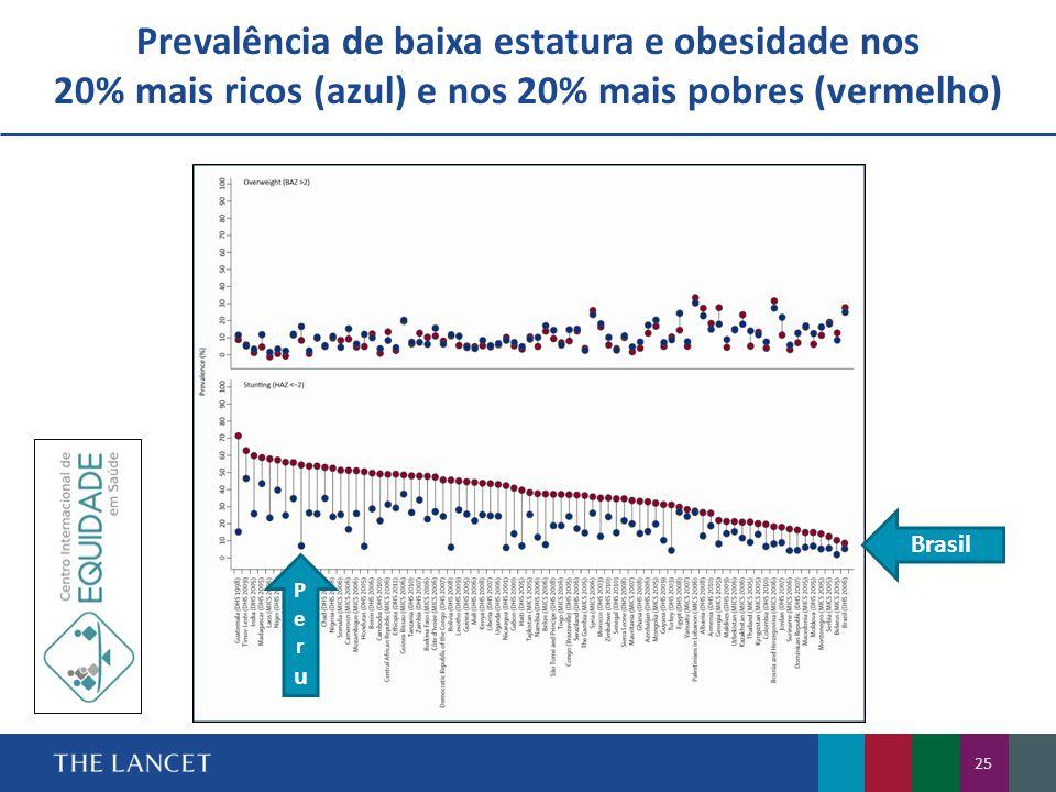 Prevalência de baixa estatura e obesidade nos 20% mais ricos (azul) e nos 20% mais pobres (vermelho)