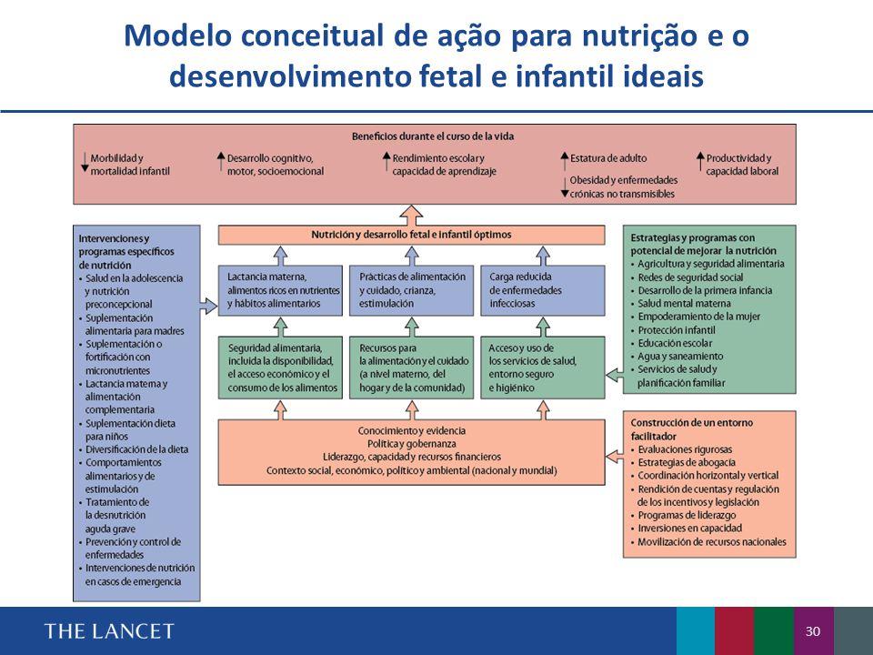 Modelo conceitual de ação para nutrição e o desenvolvimento fetal e infantil ideais