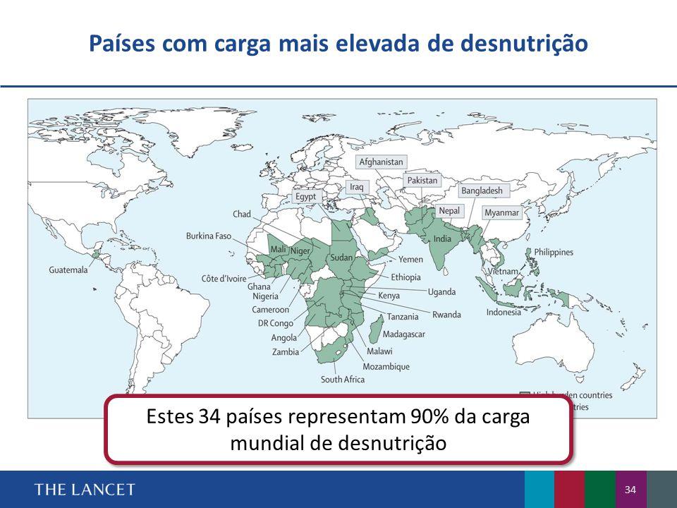 Países com carga mais elevada de desnutrição
