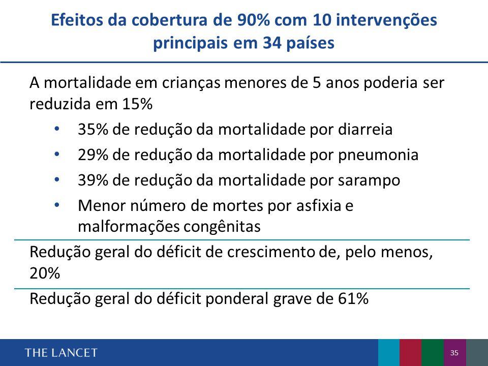 Efeitos da cobertura de 90% com 10 intervenções principais em 34 países