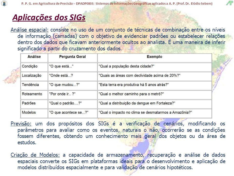 Aplicações dos SIGs