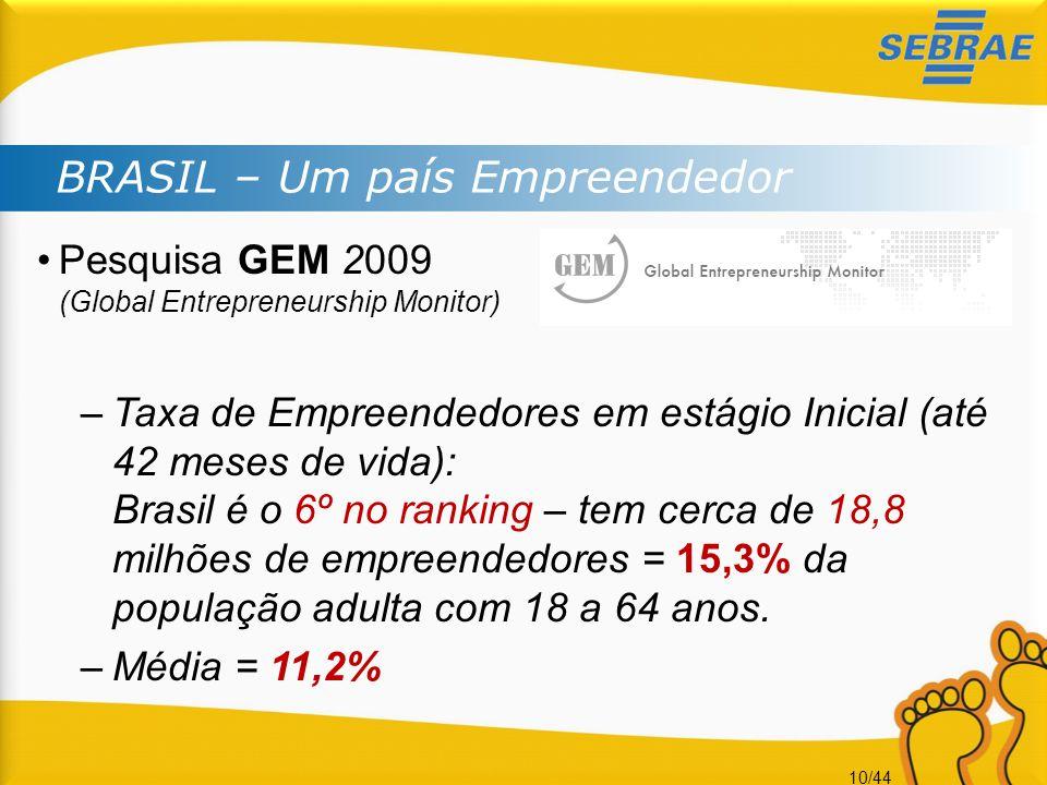 BRASIL – Um país Empreendedor