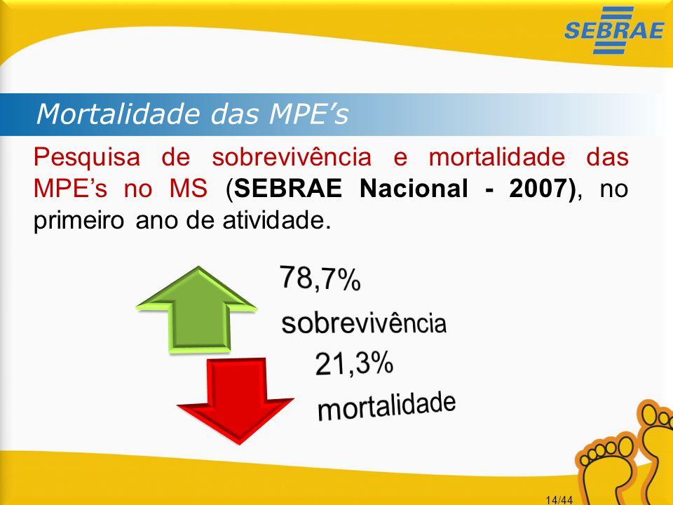 78,7% sobrevivência 21,3% mortalidade Mortalidade das MPE's