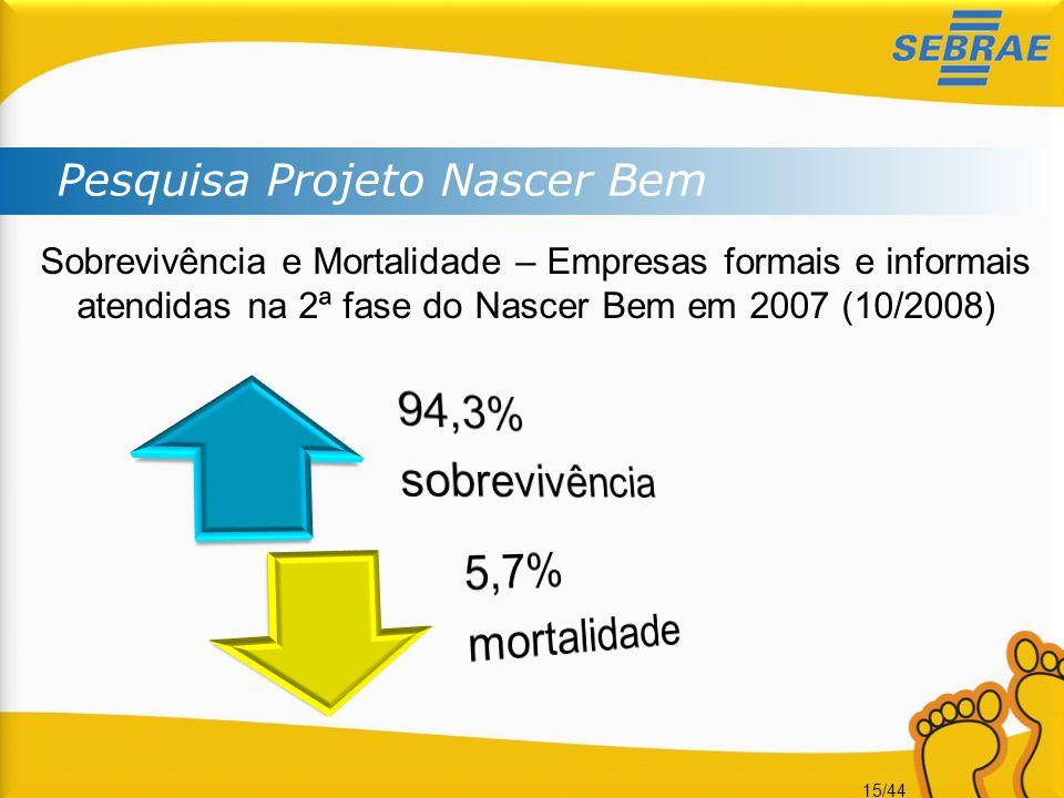 94,3% sobrevivência 5,7% mortalidade Pesquisa Projeto Nascer Bem