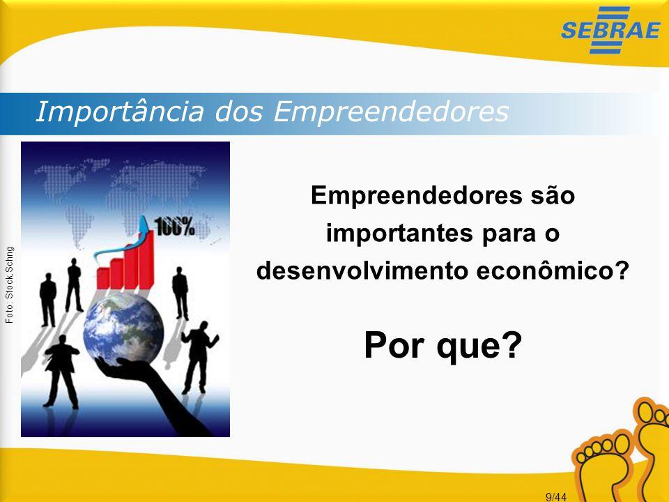 Empreendedores são importantes para o desenvolvimento econômico