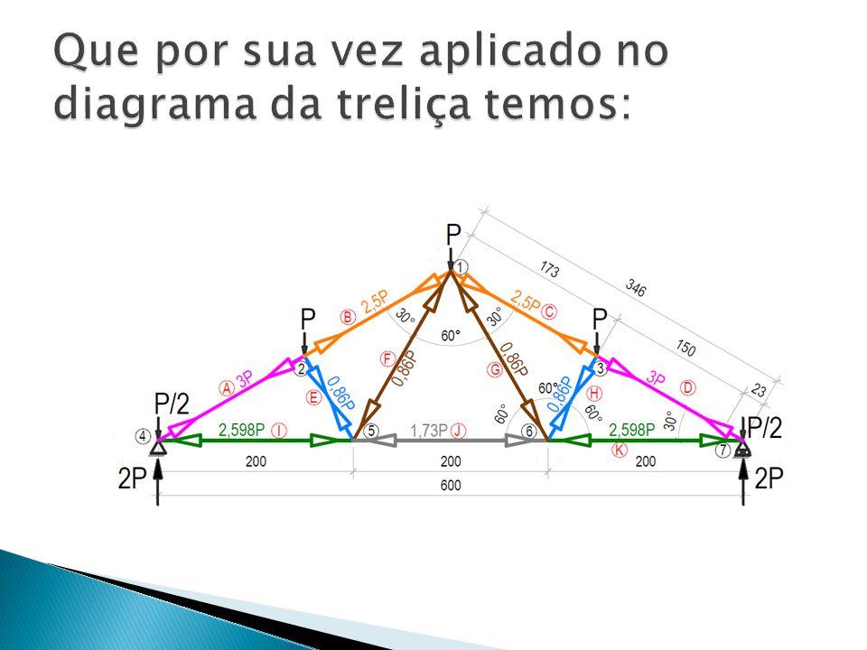 Que por sua vez aplicado no diagrama da treliça temos: