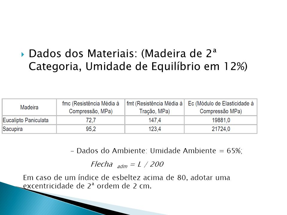 Dados dos Materiais: (Madeira de 2ª Categoria, Umidade de Equilíbrio em 12%)