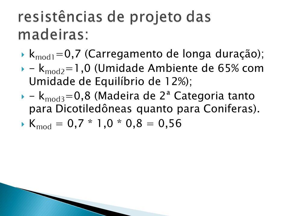resistências de projeto das madeiras: