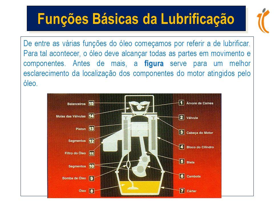 Funções Básicas da Lubrificação