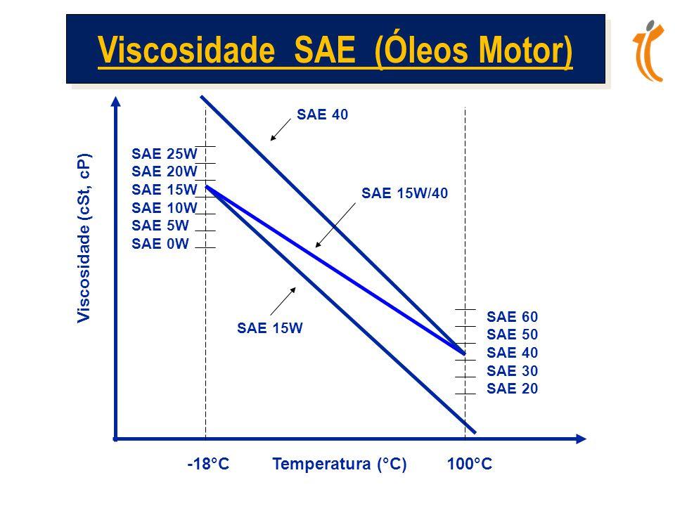 Viscosidade SAE (Óleos Motor)