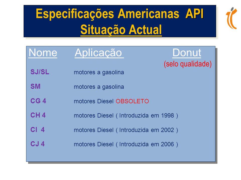 Especificações Americanas API Situação Actual