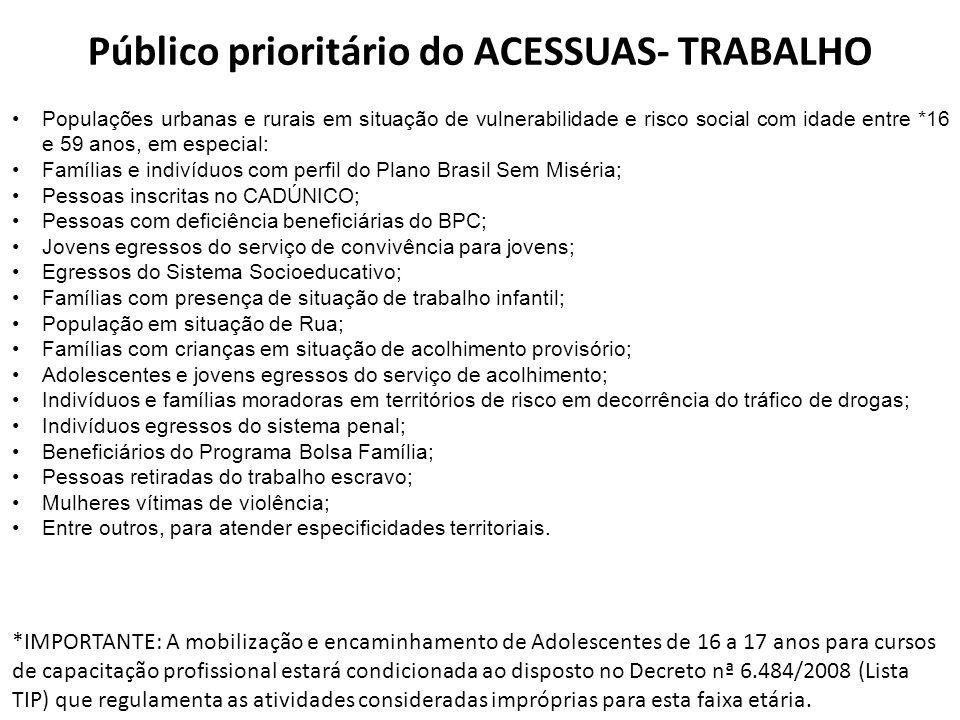 Público prioritário do ACESSUAS- TRABALHO