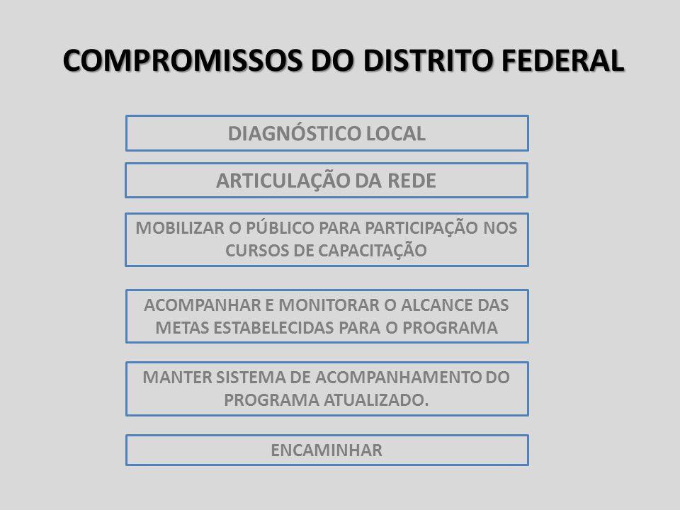 COMPROMISSOS DO DISTRITO FEDERAL