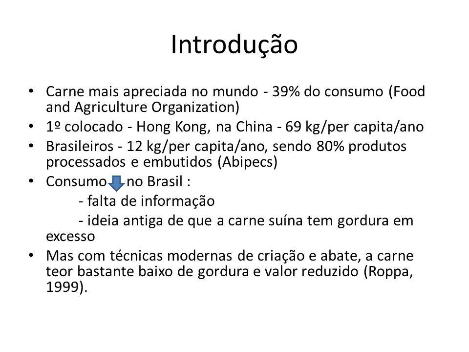 Introdução Carne mais apreciada no mundo - 39% do consumo (Food and Agriculture Organization)