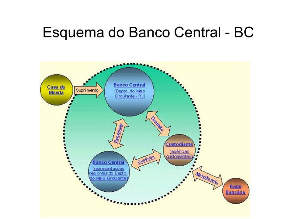 Esquema do Banco Central - BC