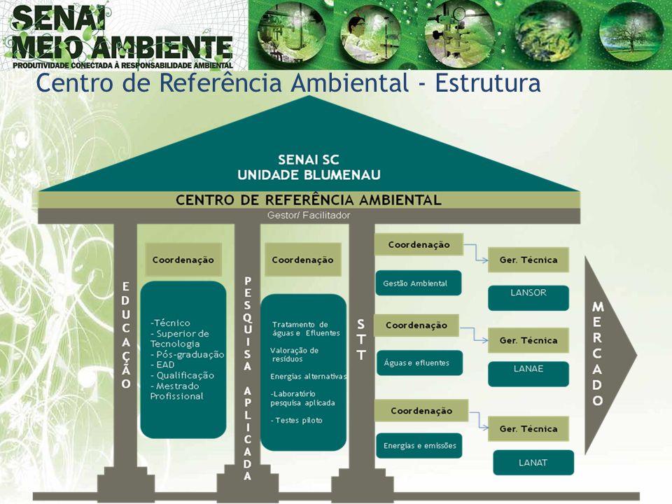 Centro de Referência Ambiental - Estrutura