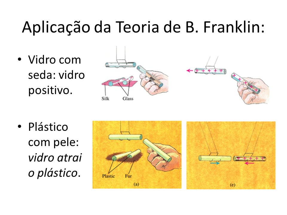 Aplicação da Teoria de B. Franklin: