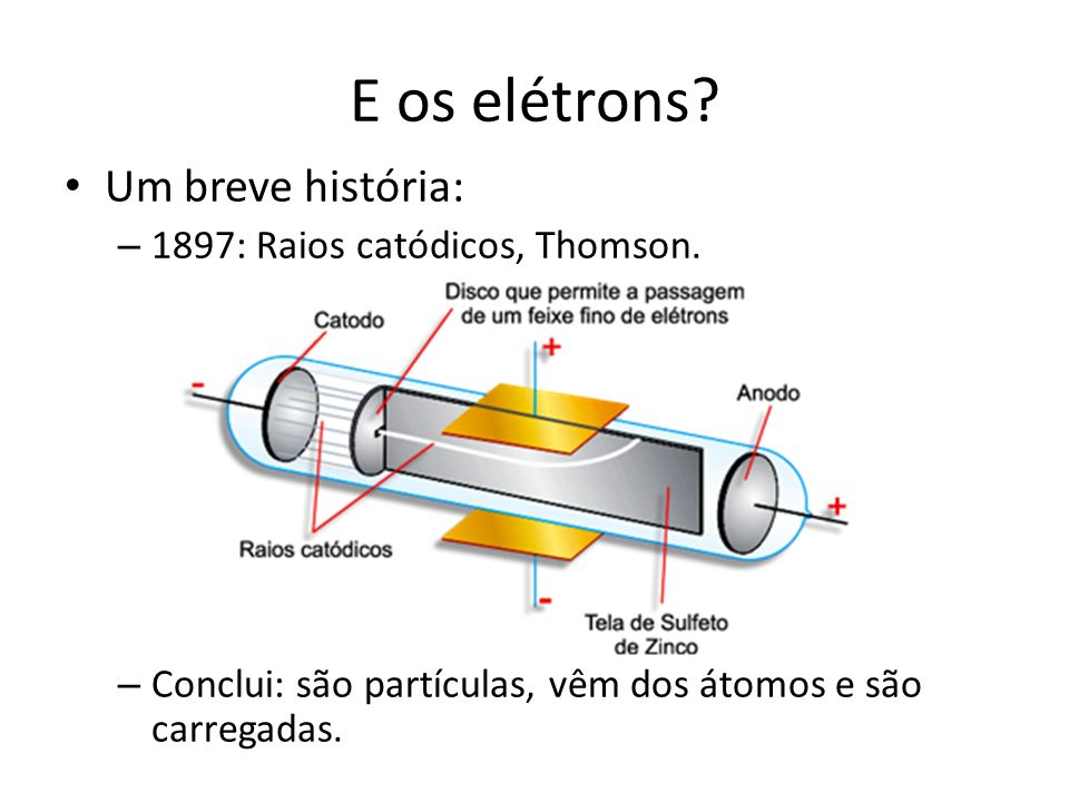 E os elétrons Um breve história: 1897: Raios catódicos, Thomson.