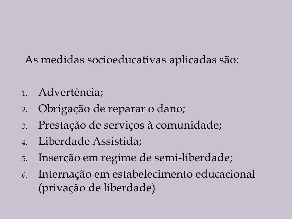 As medidas socioeducativas aplicadas são: