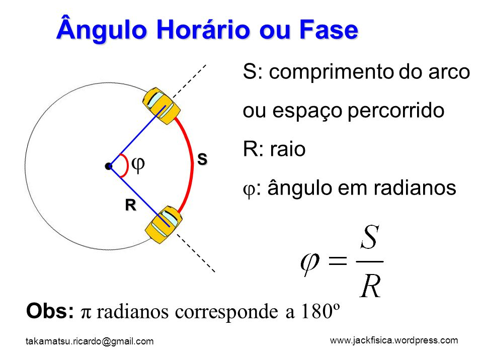 Ângulo Horário ou Fase  S: comprimento do arco ou espaço percorrido