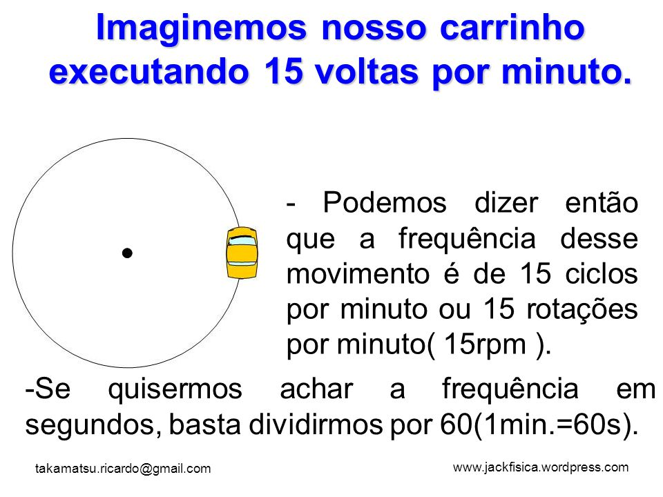 Imaginemos nosso carrinho executando 15 voltas por minuto.