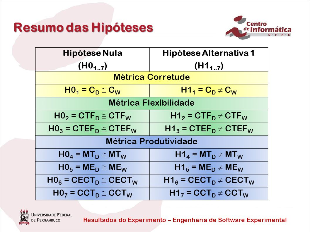Resumo das Hipóteses Hipótese Nula (H01..7) Hipótese Alternativa 1