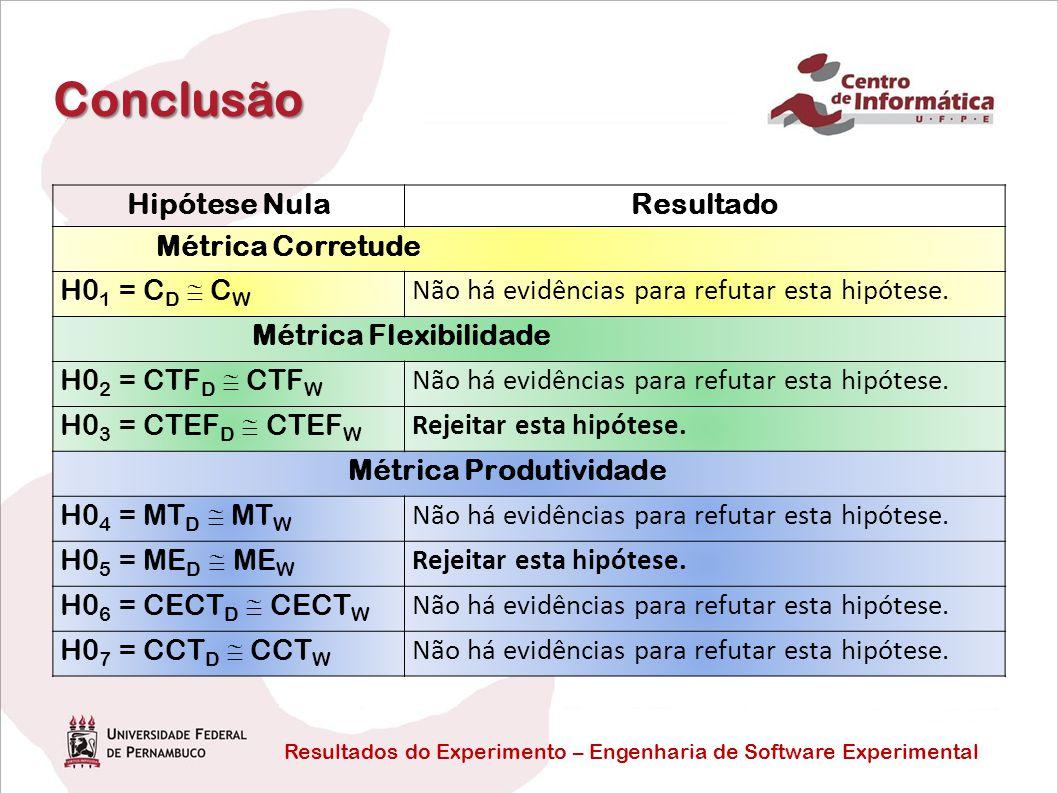 Conclusão Hipótese Nula Resultado Métrica Corretude H01 = CD  CW