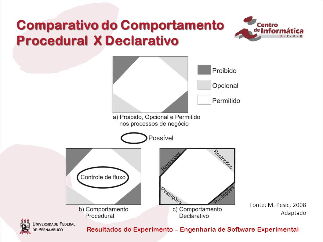 Comparativo do Comportamento Procedural X Declarativo