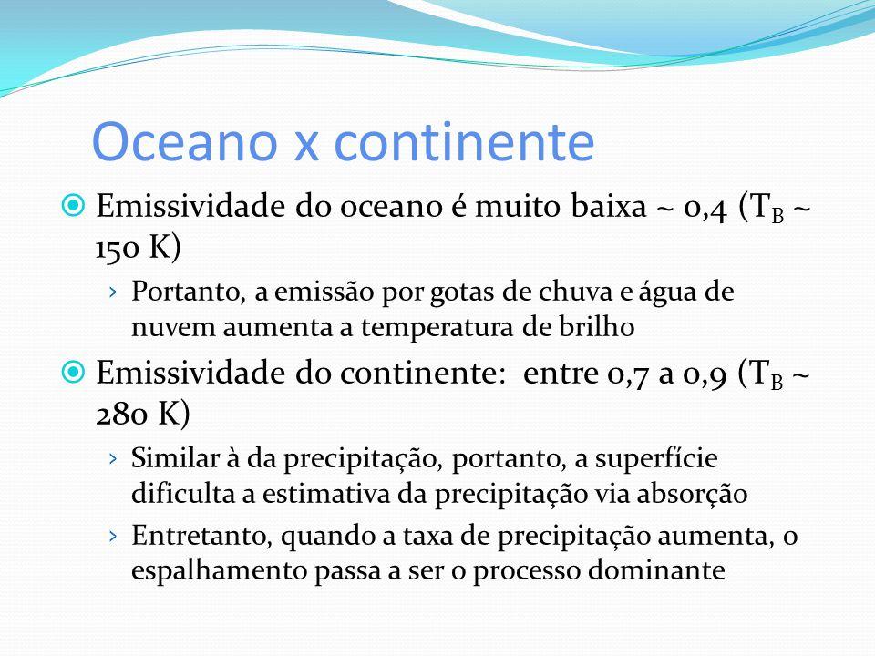 Oceano x continente Emissividade do oceano é muito baixa ~ 0,4 (TB ~ 150 K)