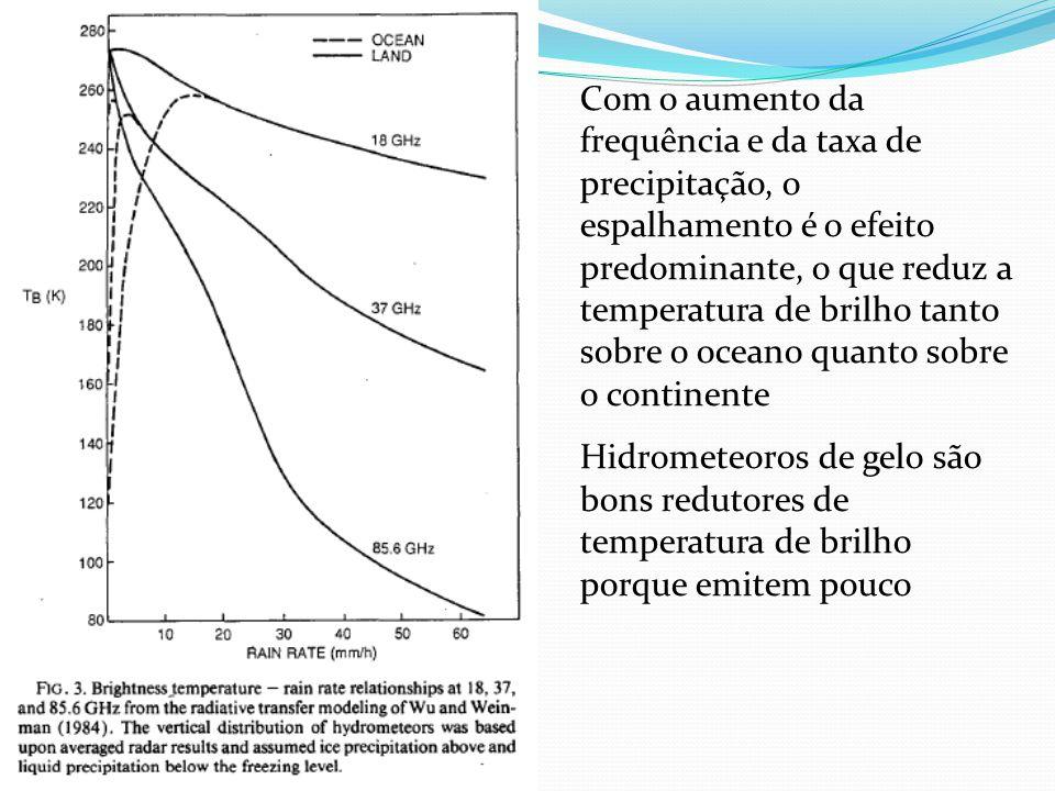 Com o aumento da frequência e da taxa de precipitação, o espalhamento é o efeito predominante, o que reduz a temperatura de brilho tanto sobre o oceano quanto sobre o continente
