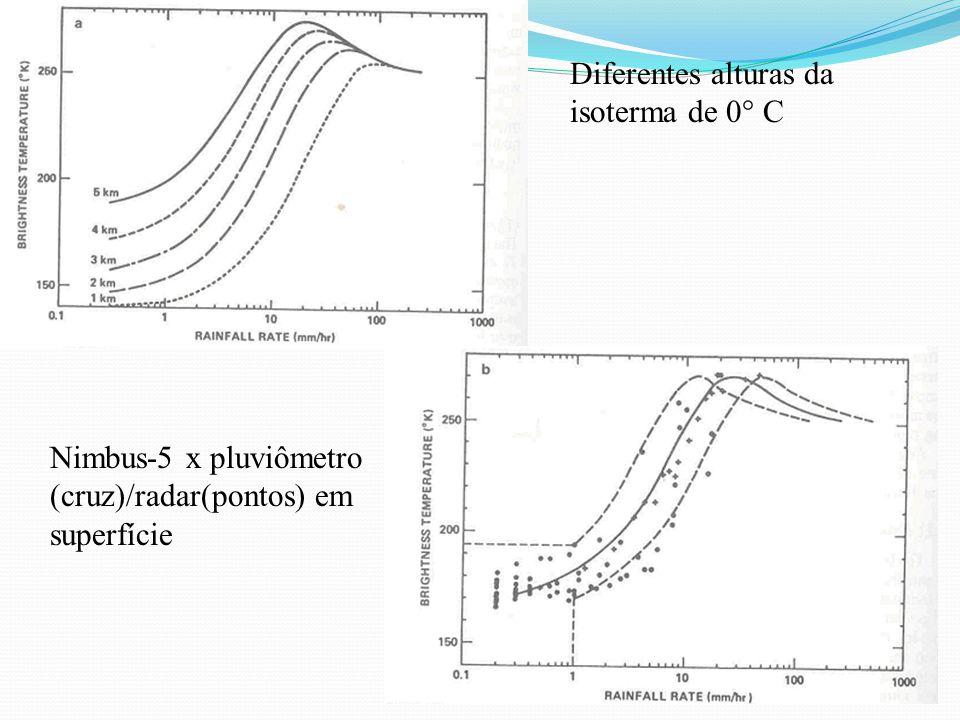 Diferentes alturas da isoterma de 0° C