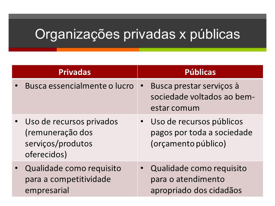 Organizações privadas x públicas