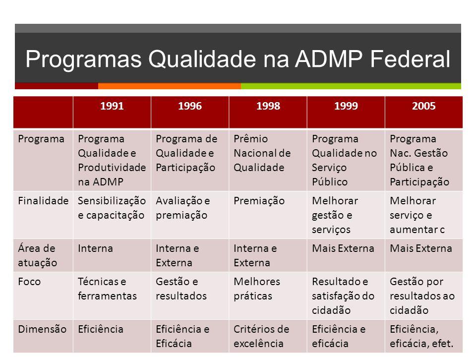 Programas Qualidade na ADMP Federal