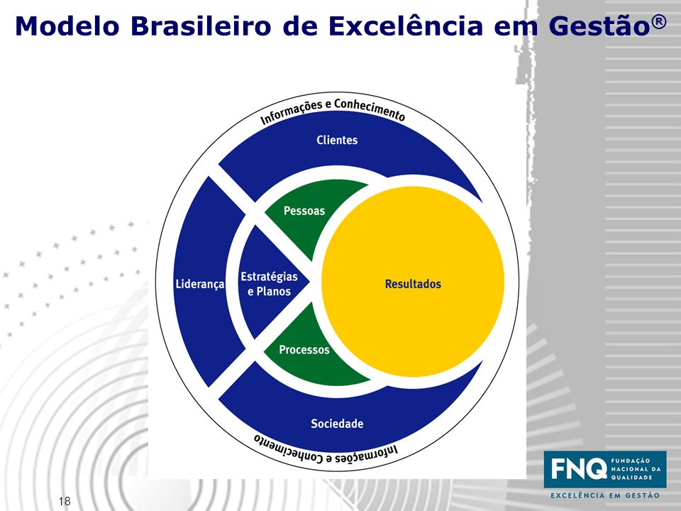 Modelo Brasileiro de Excelência em Gestão®
