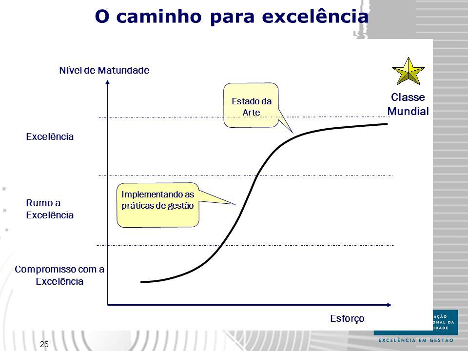 O caminho para excelência