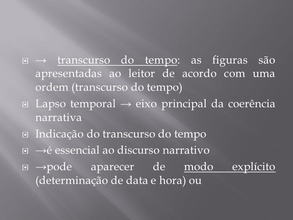 → transcurso do tempo: as figuras são apresentadas ao leitor de acordo com uma ordem (transcurso do tempo)