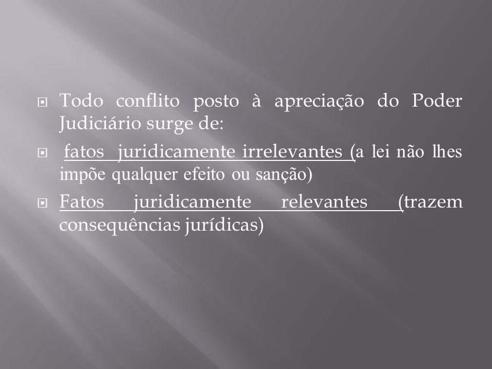 Todo conflito posto à apreciação do Poder Judiciário surge de: