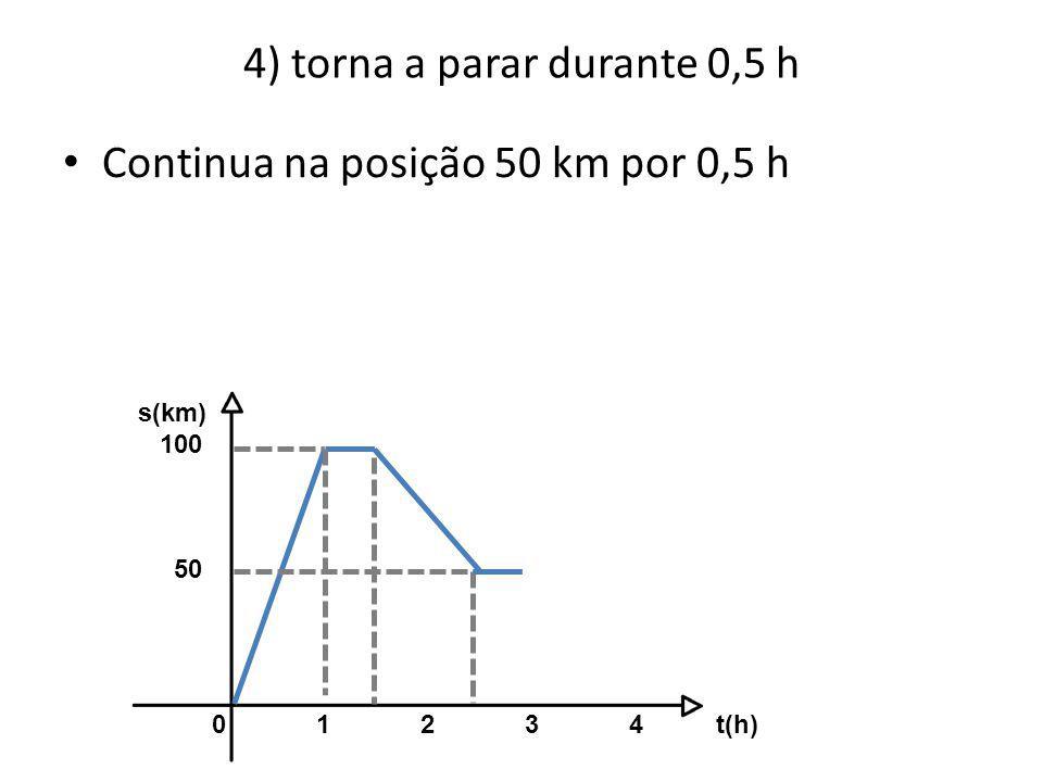 4) torna a parar durante 0,5 h