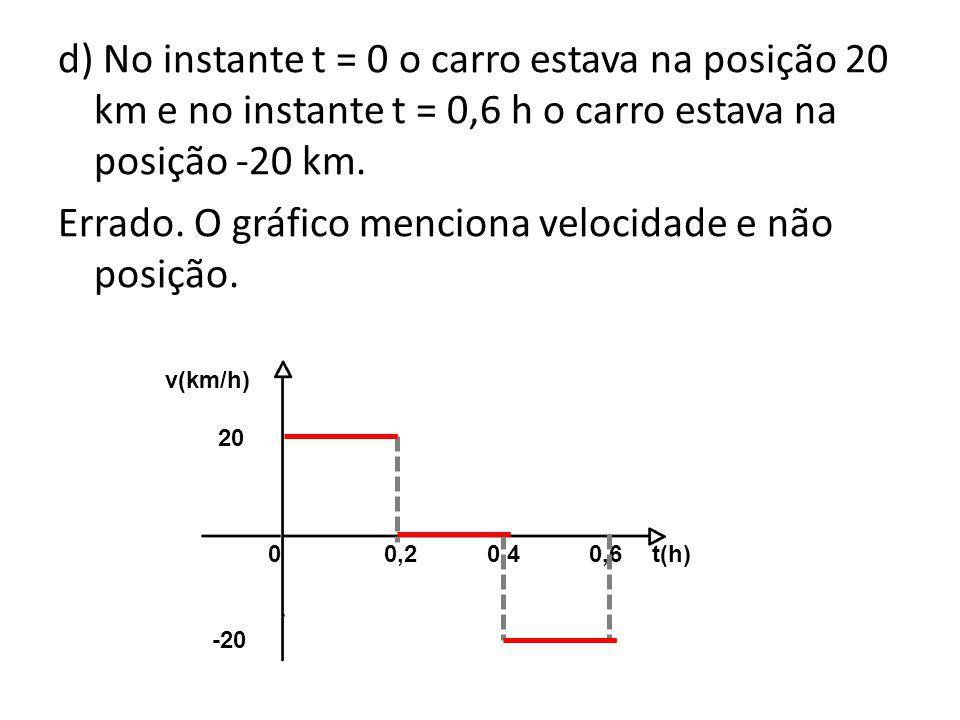 d) No instante t = 0 o carro estava na posição 20 km e no instante t = 0,6 h o carro estava na posição -20 km. Errado. O gráfico menciona velocidade e não posição.