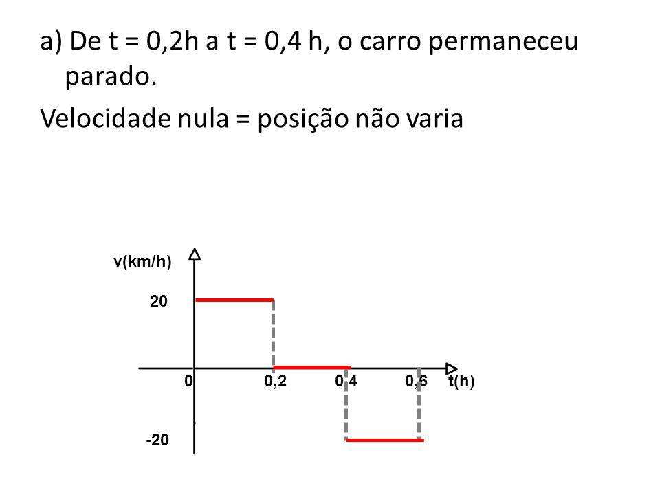a) De t = 0,2h a t = 0,4 h, o carro permaneceu parado