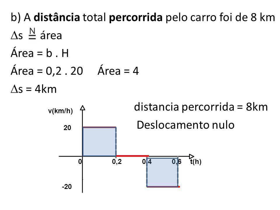 b) A distância total percorrida pelo carro foi de 8 km s área Área = b . H Área = 0,2 . 20 Área = 4 s = 4km distancia percorrida = 8km Deslocamento nulo