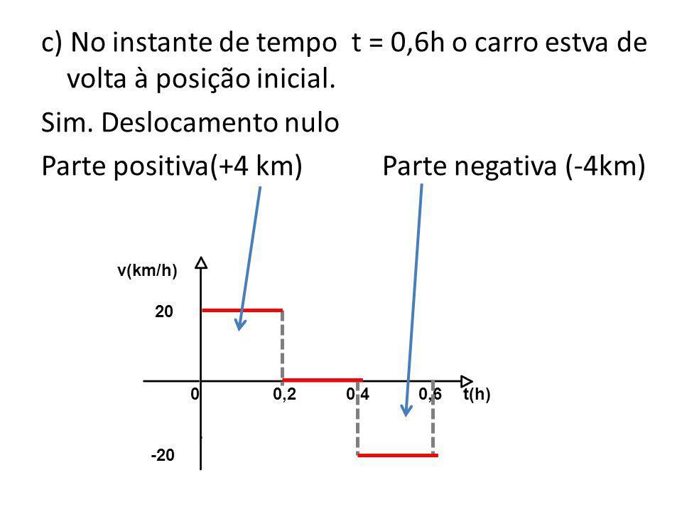 c) No instante de tempo t = 0,6h o carro estva de volta à posição inicial. Sim. Deslocamento nulo Parte positiva(+4 km) Parte negativa (-4km)