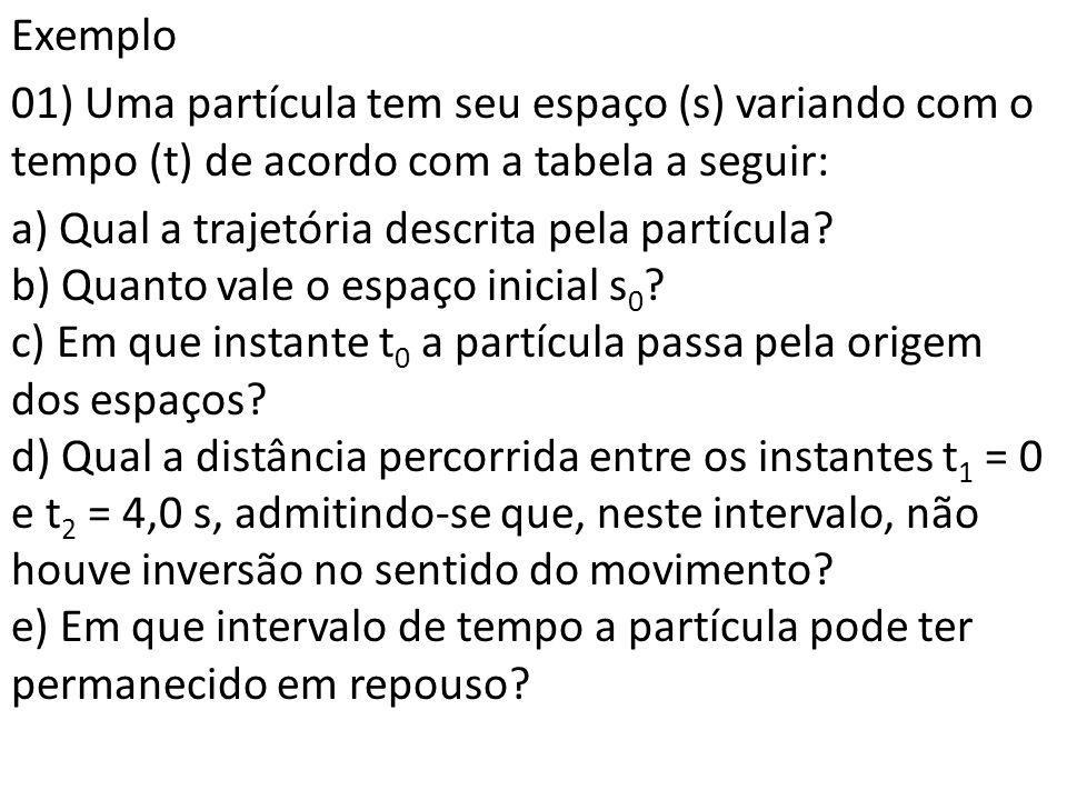 Exemplo 01) Uma partícula tem seu espaço (s) variando com o tempo (t) de acordo com a tabela a seguir: