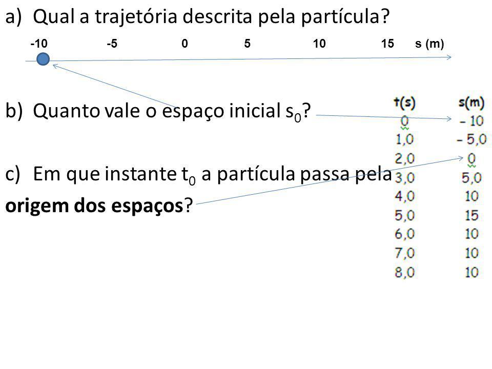 Qual a trajetória descrita pela partícula
