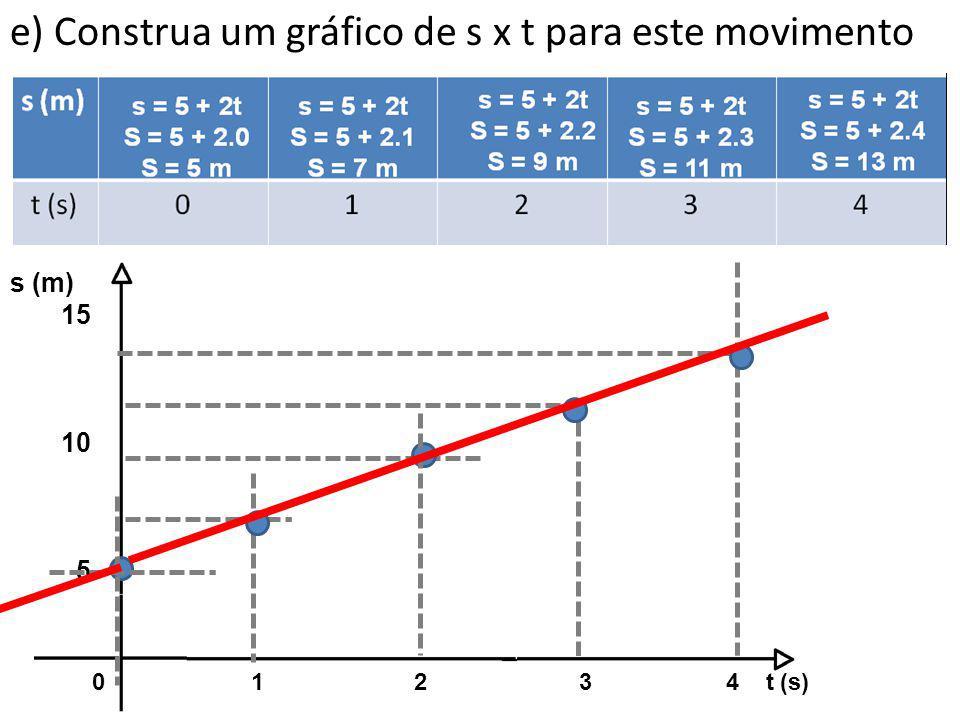 e) Construa um gráfico de s x t para este movimento