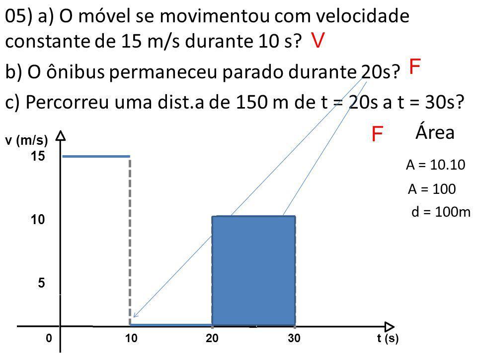 b) O ônibus permaneceu parado durante 20s
